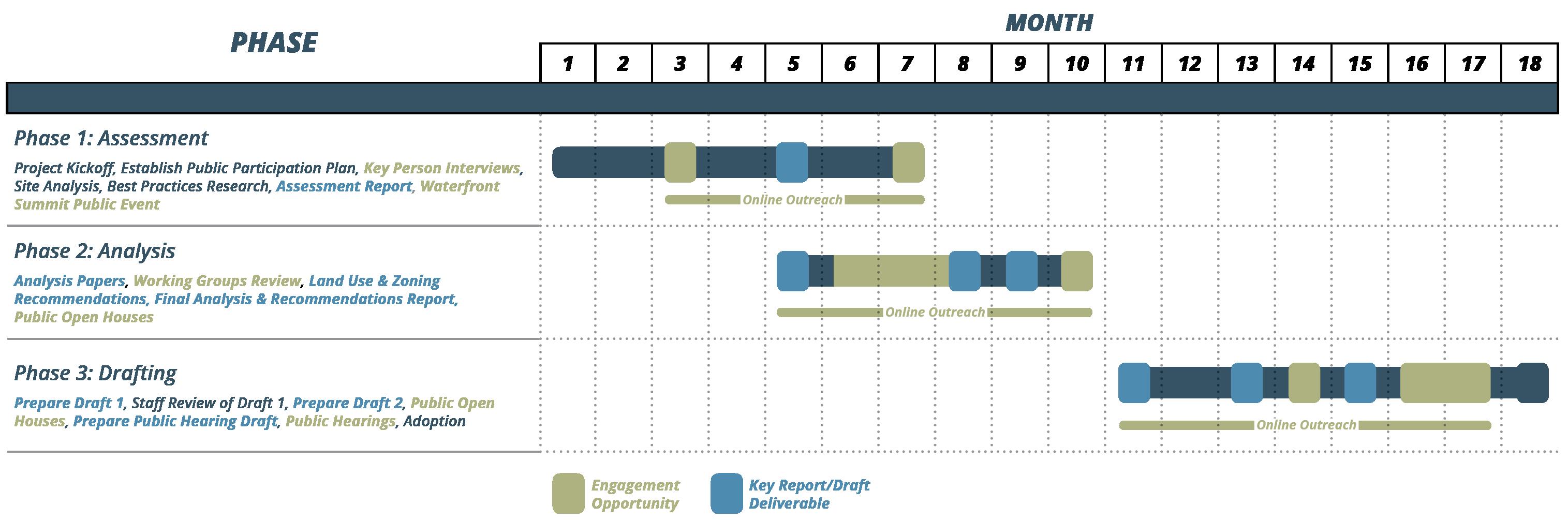 project timeline online